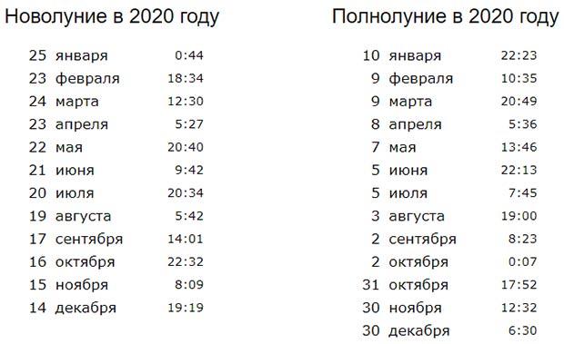 Новолуния в 2020 году: даты и время