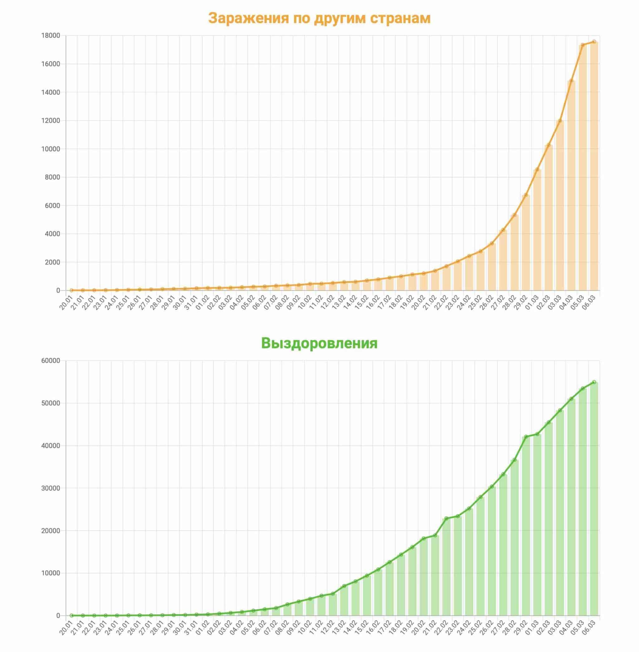 Сколько человек заболело коронавирусом во всём мире: статистика распространения