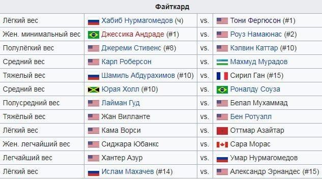 Дата проведения UFC 249: во сколько трансляция, участники вечера боев