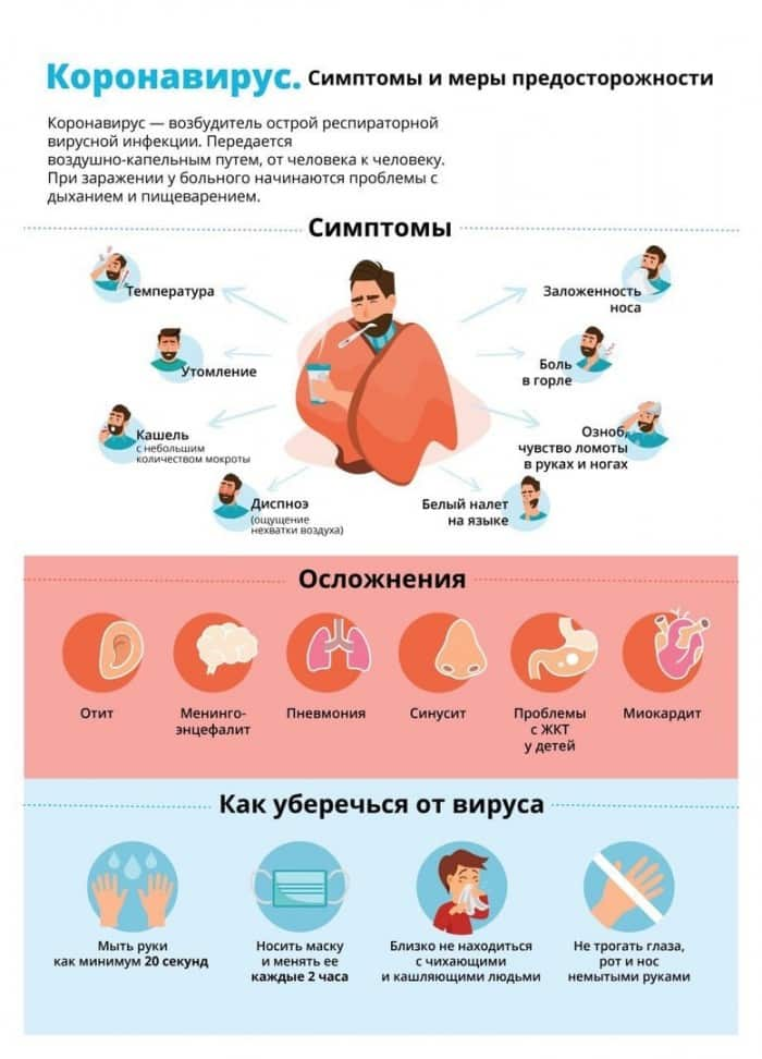 Когда возникают первые признаки коронавируса и отличия его от пневмонии