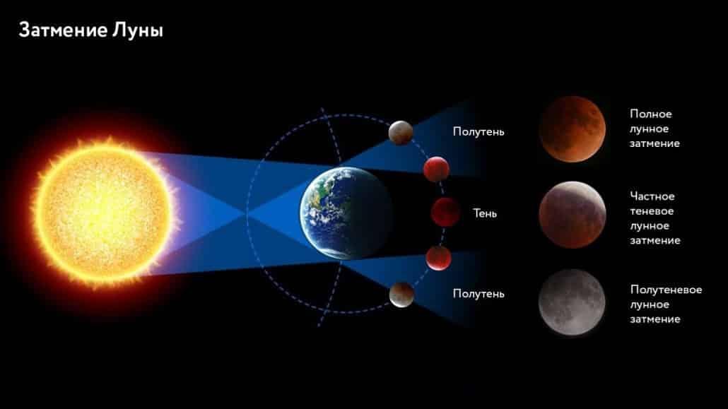 5 июня 2020 года ожидается лунное затмение под покровительством Стрельца