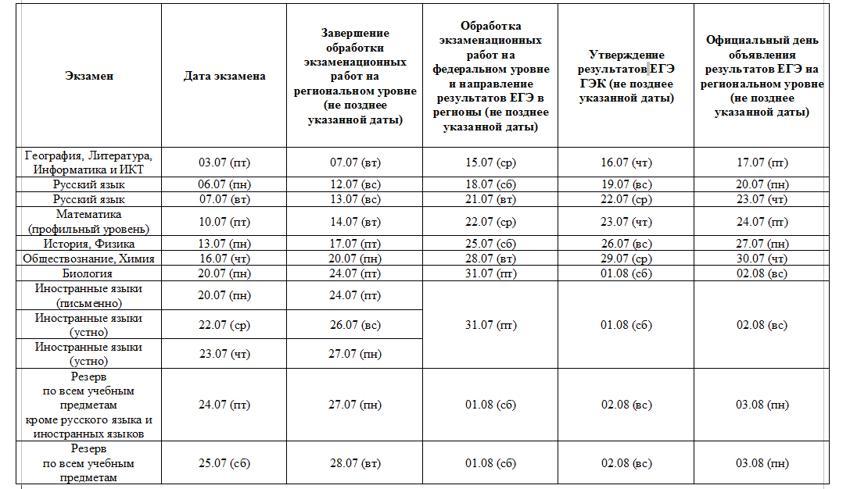 Появилась информация о датах объявления результатов ЕГЭ: особенности экзамена в текущем году
