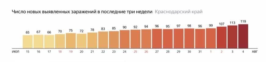 Краснодарский край: испортит ли коронавирус отдых россиянам?