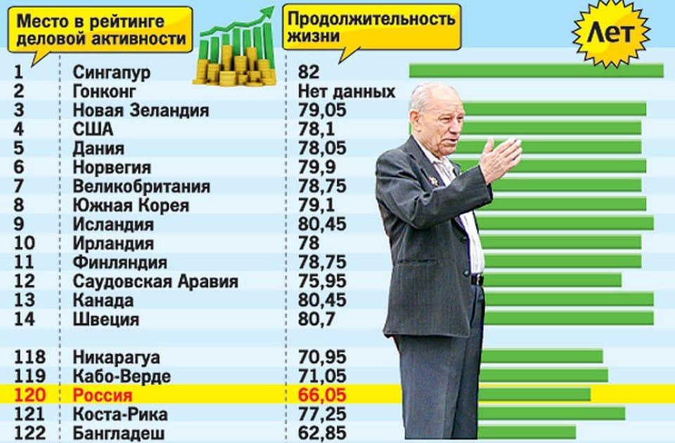 Почему в России мужчины рано умирают