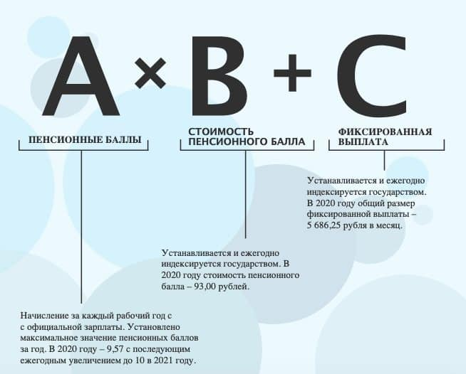 Особенности начисления страховых пенсионных баллов в России в 2021 году