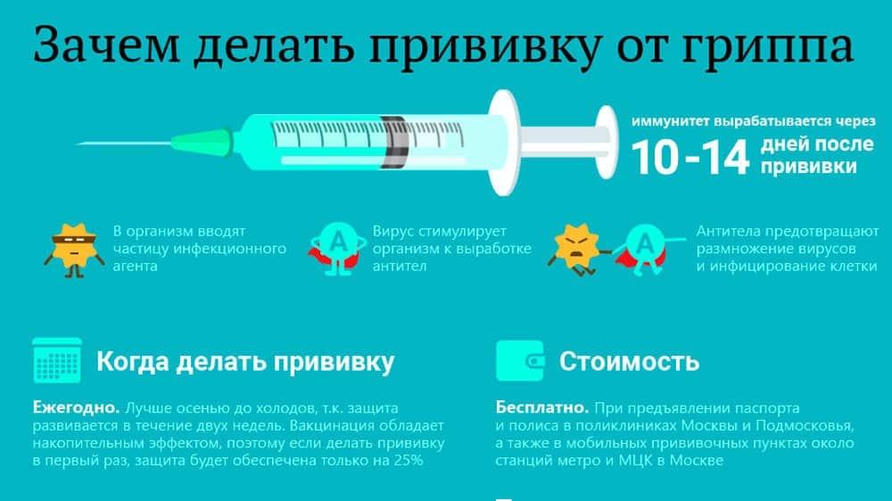 Может ли вакцина от ГРИППа влиять на восприимчивость к COVID-19, рассказали специалисты