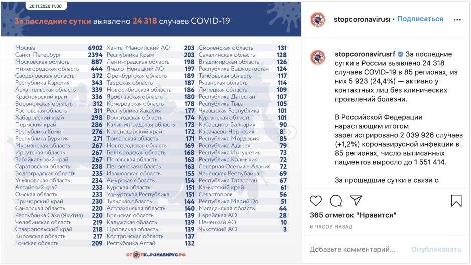 Число выявленных случаев заражения коронавирусом в России впервые превысило 24 тысячи за сутки