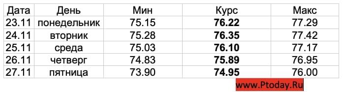 Продолжит ли рубль укрепляться на предстоящей неделе, рассказали аналитики