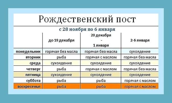 Календарь питания в Рождественский пост 2020-2021 по дням