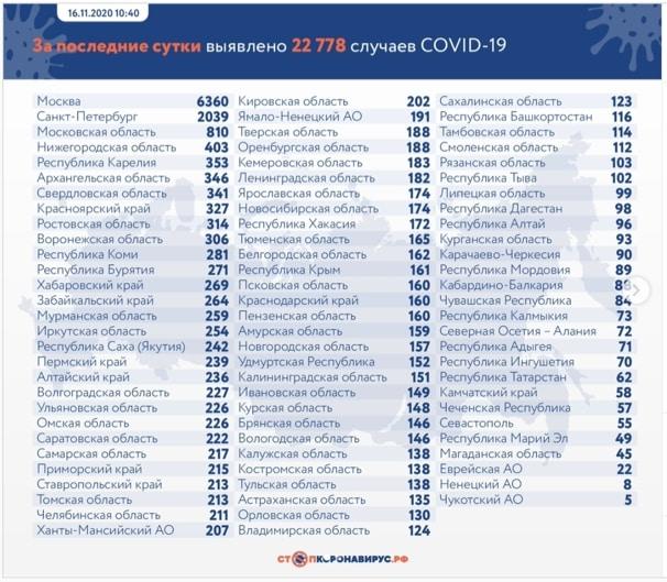 Новый рекорд по количеству заболевших коронавирусом побит в России