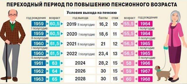 Предпенсионный возраст для мужчин в 2021 году потребительская корзина в днр
