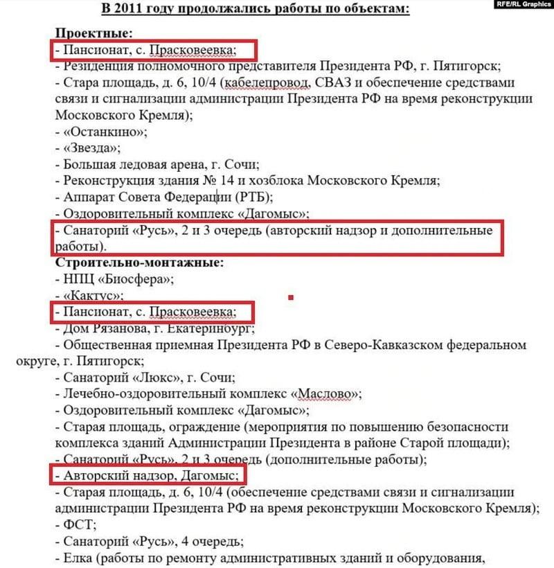 Постройкой «дворца» Путина и его персонального курорта в Сочи занималась одна «контора», выяснили СМИ