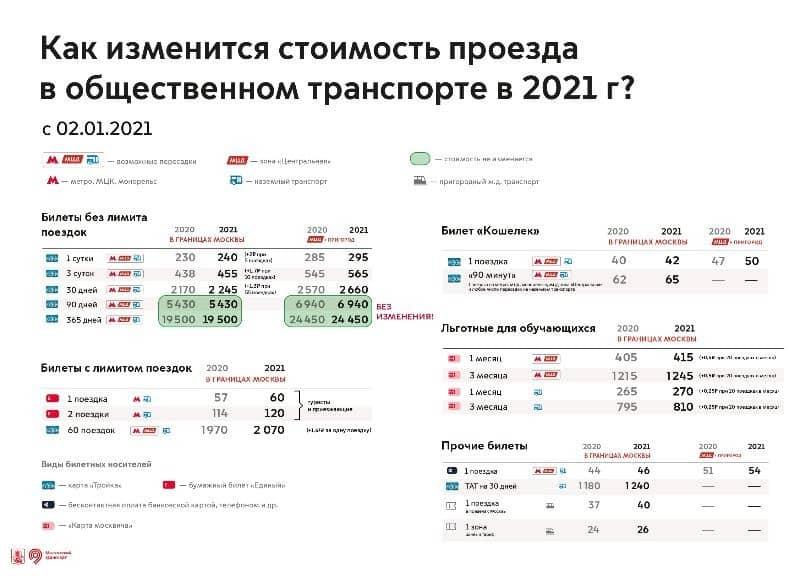 Москва и Подмосковье вводят единую транспортную карту