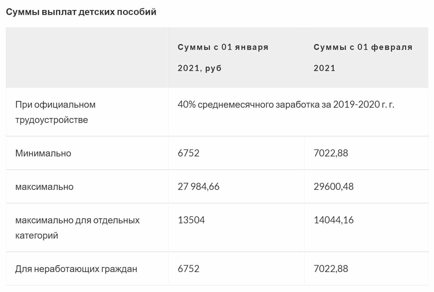 Какие выплаты на детей изменились с 1 января 2021 года