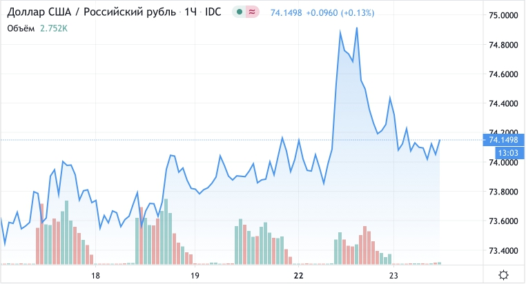 Эксперты уверены что падения рубля не будет на предстоящей неделе