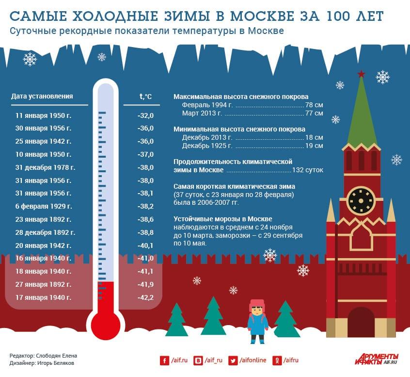 Сильные морозы в Москве пообещали синоптики