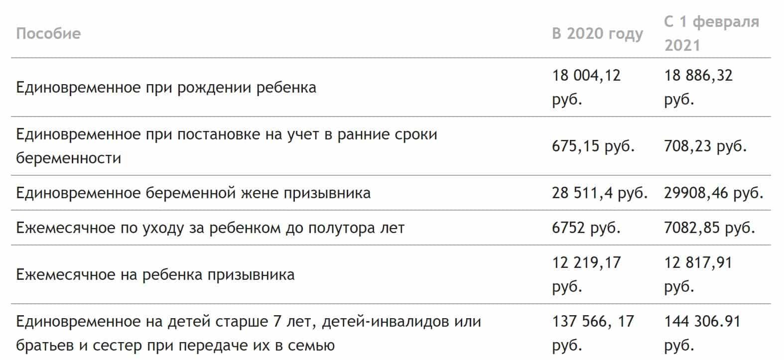 Детские пособия подросли в России с 1 февраля 2021 года