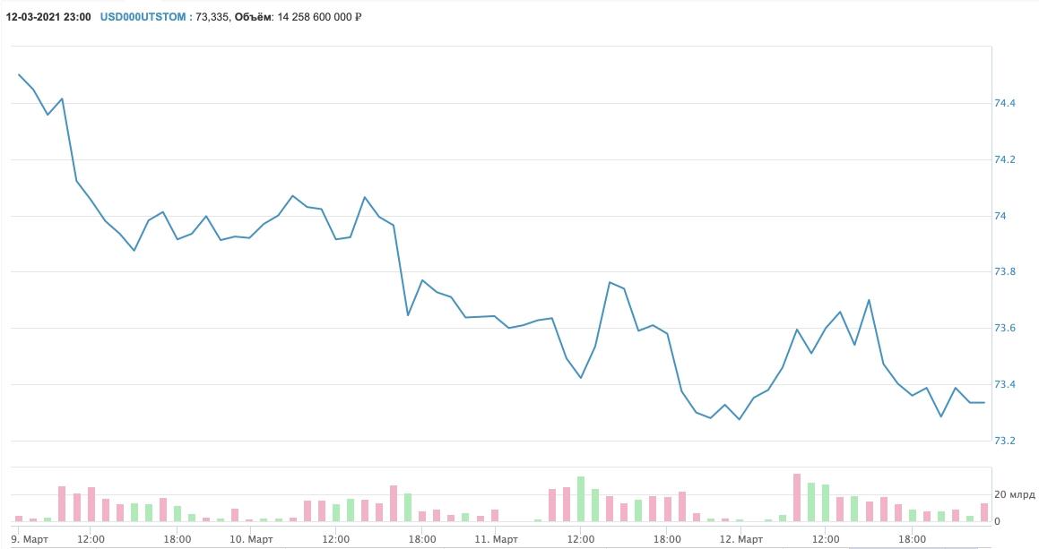 Падение рубля на предстоящей неделе прогнозируют эксперты